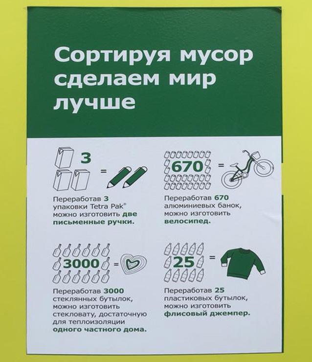 Карта переработки мусора