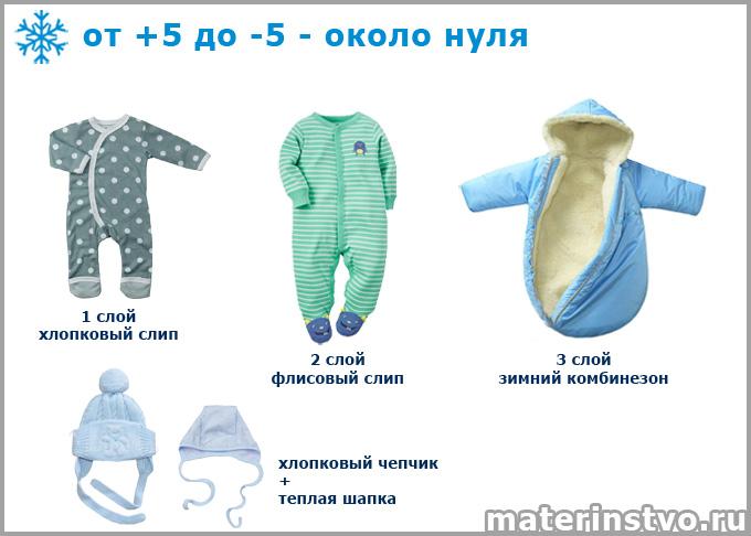 Как одеть новорожденного при 0 градусов