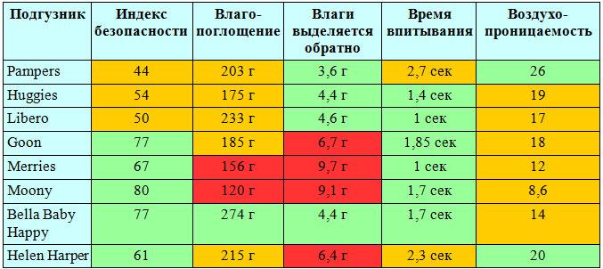 Результаты тестирования разных марок одноразовых подгузников